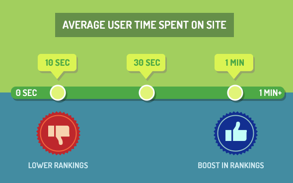 Bucket Brigade Increase Average Time Spent On Your Content