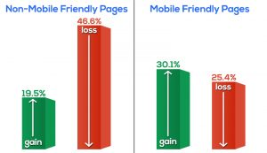 Google Ranking - Mobile Vs. Non-Mobile Web Pages
