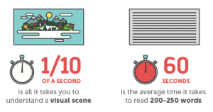 importance of visual content