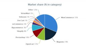 WordPress Sites Market Share