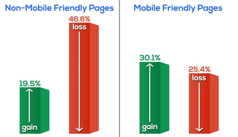 penalize-web-pages-that-are-non-mobile-friendly-by-dipping-their-SERP-ranking