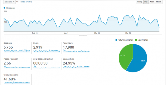 Google Analytics for Brand Awareness Tracking