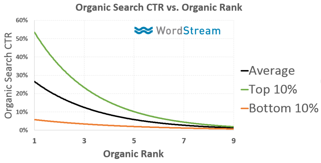 CTR has significant correlation with ranking.