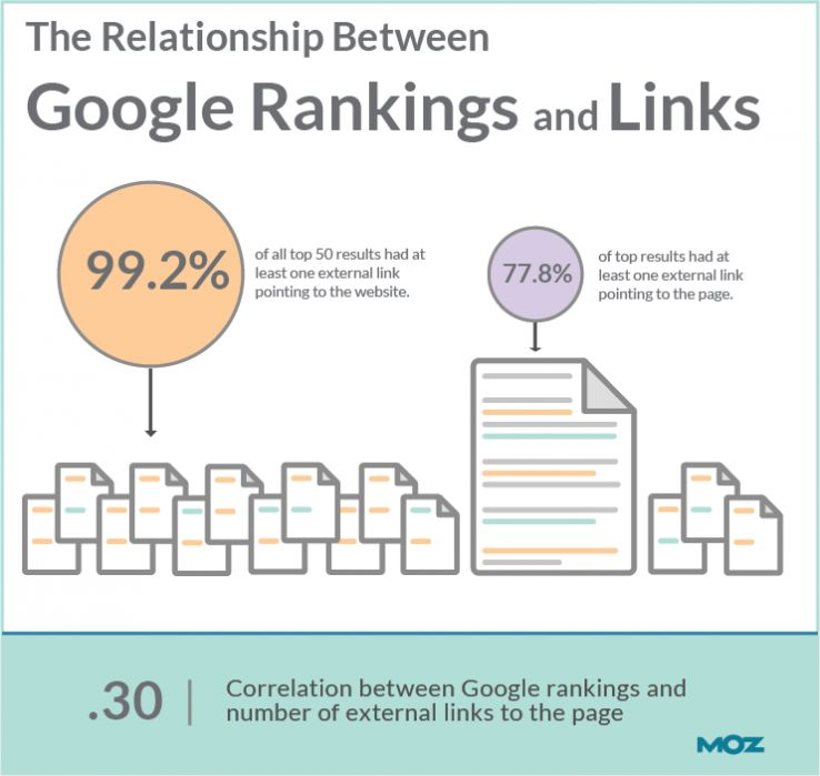 correlation between higher SERP ranking and the total number of root domains