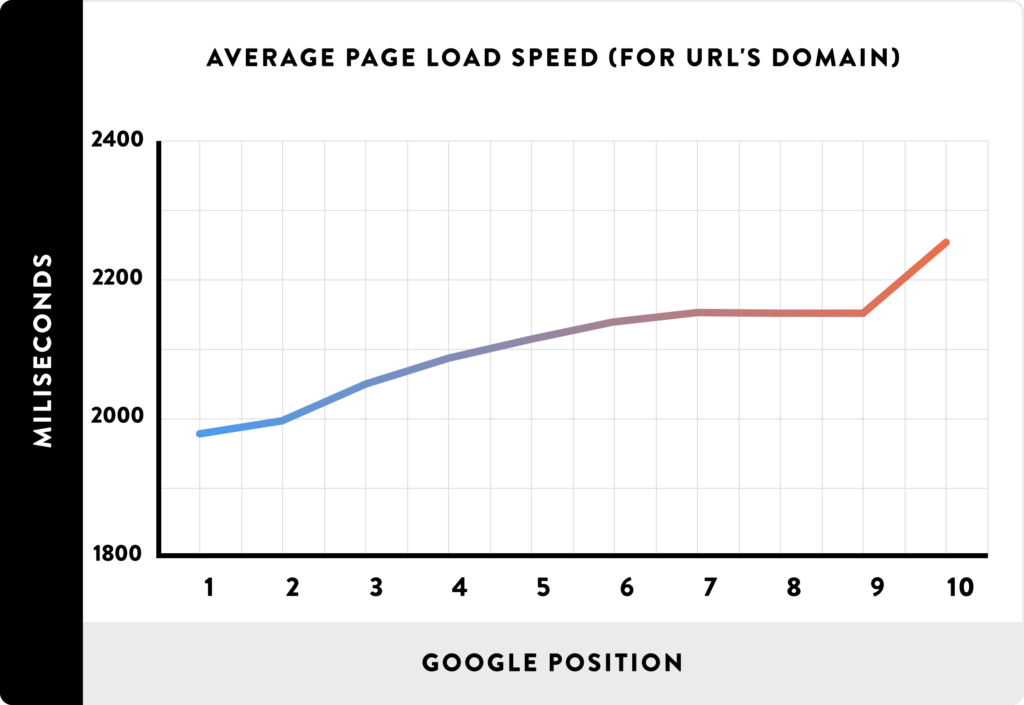 Page speed has a strong correlation with Google rankings.