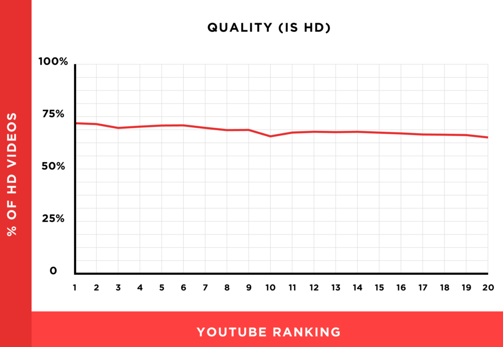 68.2% of all videos on first page of YouTube are HD
