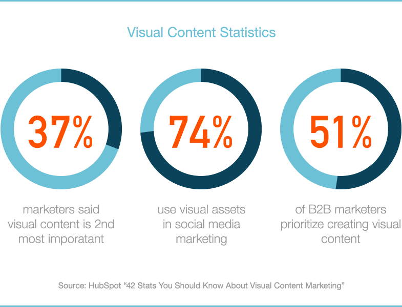 37% marketers believe visual content is the most important type of content, second only to blogging.