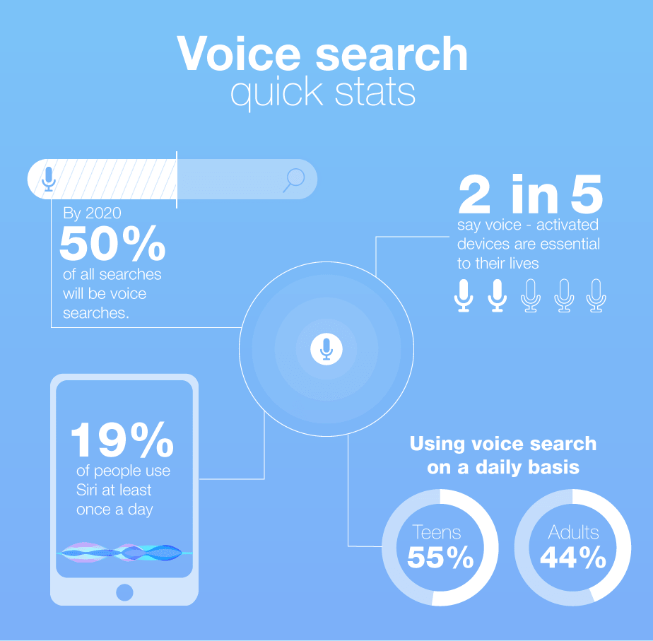 Comscore predicts that 50% of all searches will be voice searches by 2020