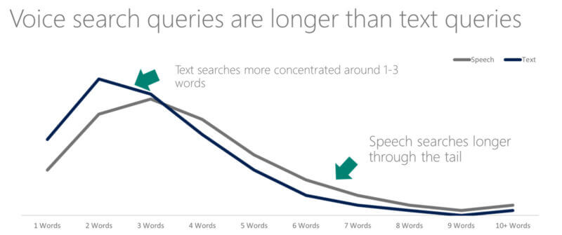 voice search queries are usually long tail