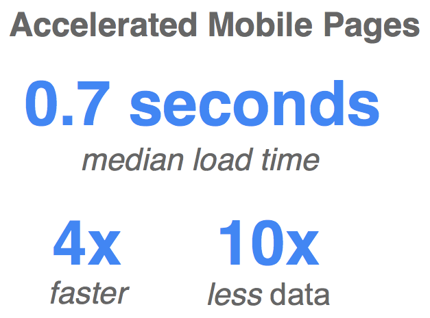 AMP already has a great impact on search performance