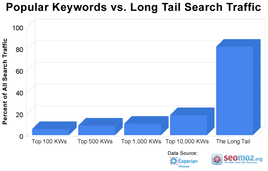 Comments are great source of long-tail keywords