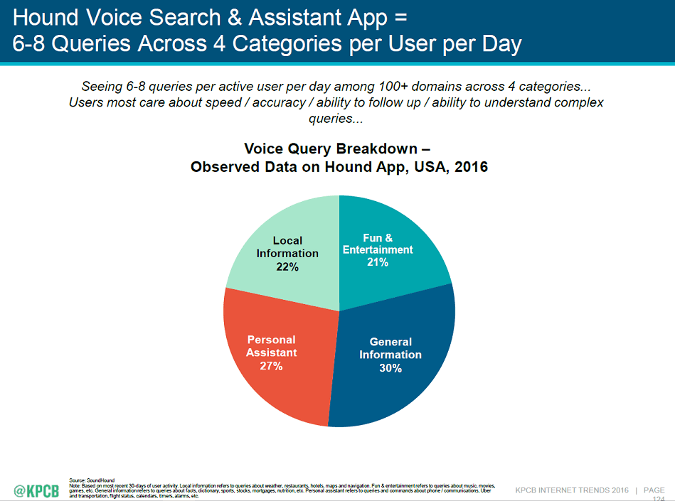 22% people depend on voice search for local information