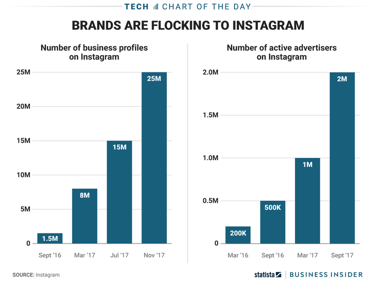 Brands use Instagram Marketing
