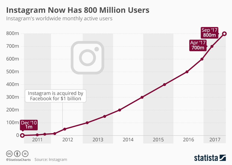 Instagram has over 800 million monthly active users