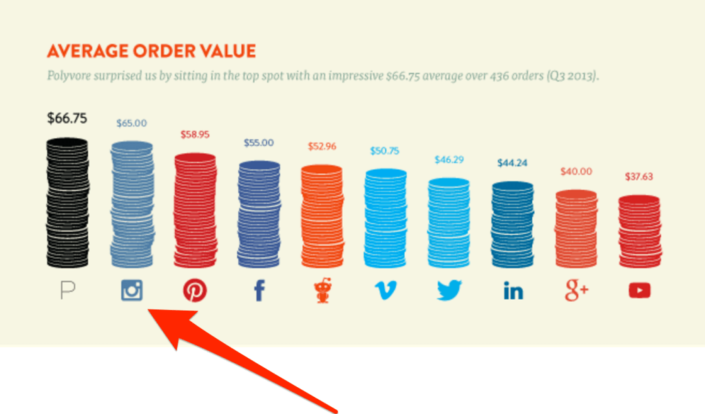 Social Media Average Order Value