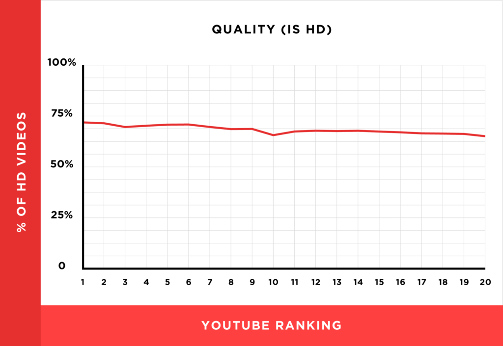 Video Quality has a strong correlation with YouTube ranking