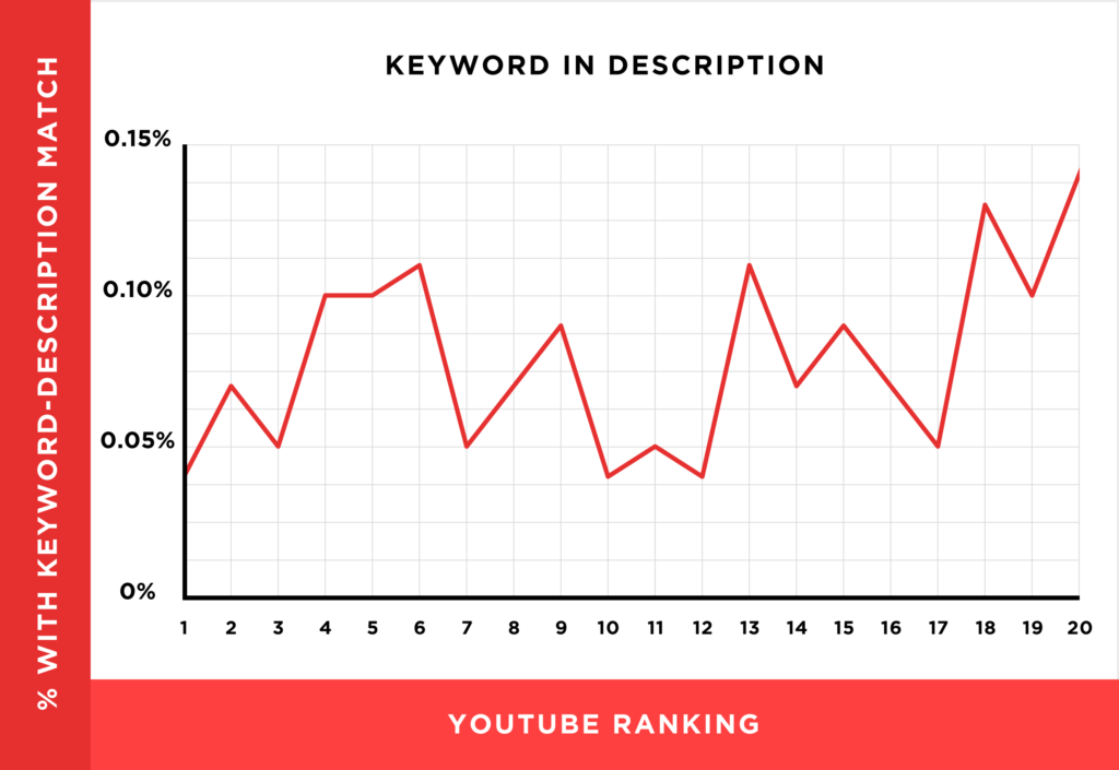 there's no correlation between keyword-optimized descriptions and YouTube rankings